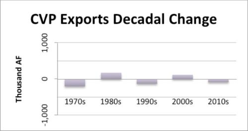 CVP Exports