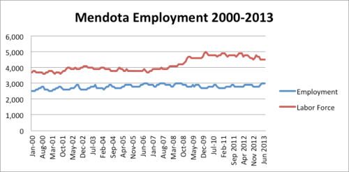Mendota Employment