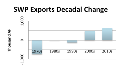 SWP Exports