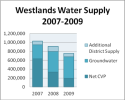 Westlands Water Supply